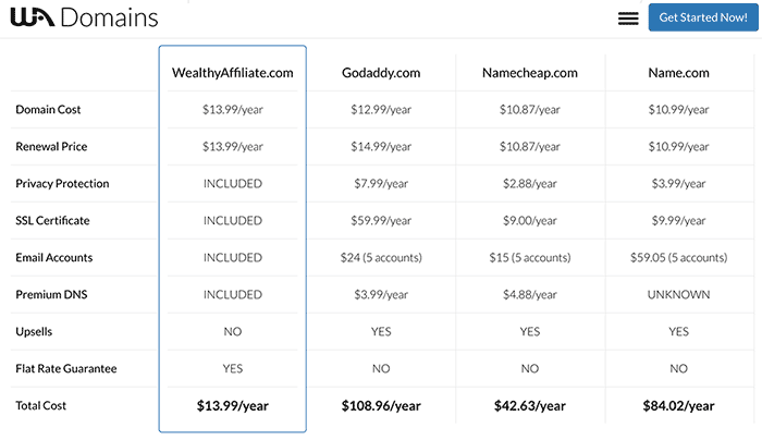 Image result for wealthy affiliate domain name comparison