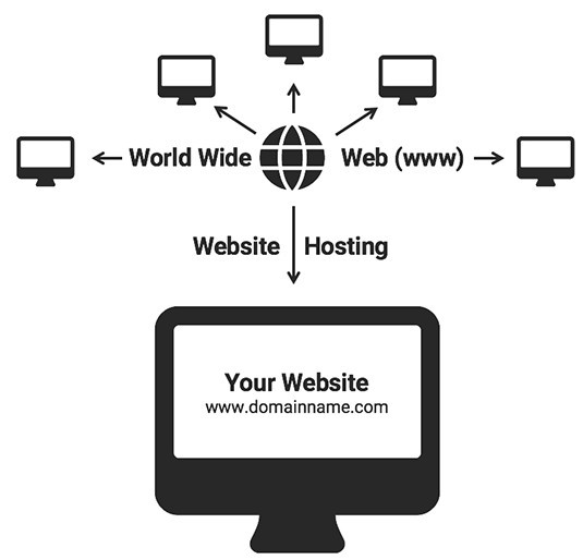 Explanation of website hosting
