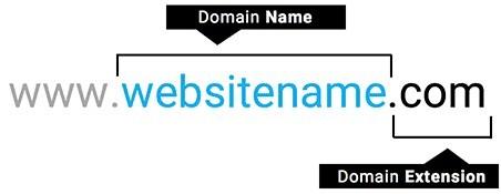 website domain name diagram explanation