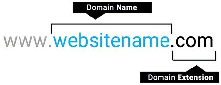 what is a domain name diagram