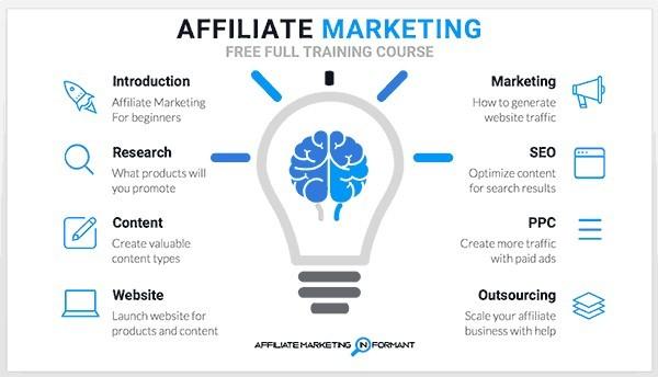 6c31d7fe4c2 Affiliate Marketing Free Full Training – Affiliate Marketing Informant