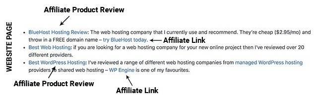 affiliate links website page example