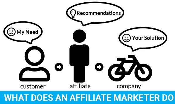 what an affiliate marketer does