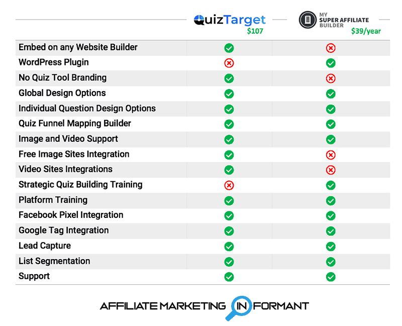 QuizTarget vs My Super Affiliate Builder Review Feature Comparison Chart